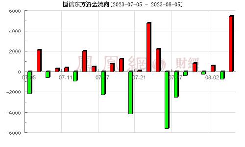 恒信东方(300081)资金流向分析图