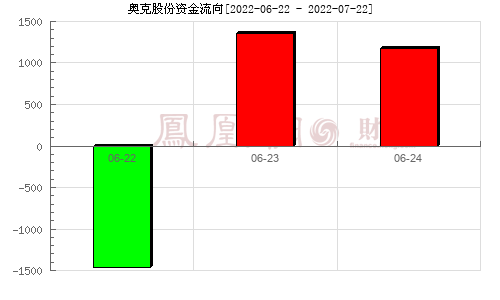 奥克股份(300082)资金流向分析图