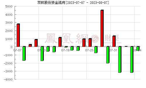 双林股份(300100)资金流向分析图