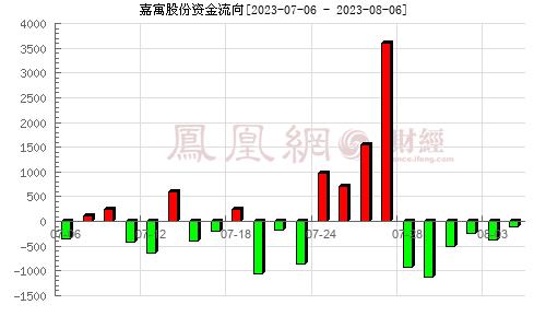 嘉寓股份(300117)资金流向分析图