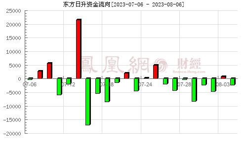 东方日升(300118)资金流向分析图