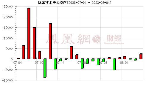 锦富新材(300128)资金流向分析图