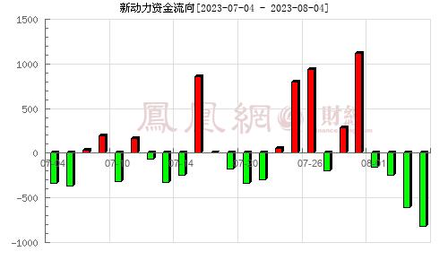 科融环境(300152)资金流向分析图