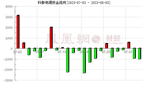 科泰电源(300153)资金流向分析图