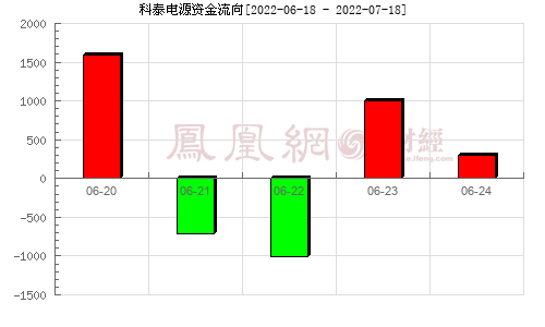 科泰�源(300153)�Y金流向分析�D