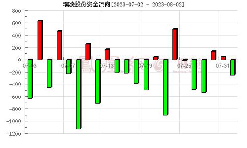 瑞凌股份(300154)资金流向分析图