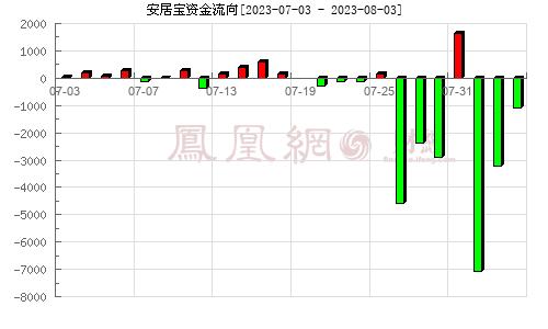 安居宝(300155)资金流向分析图