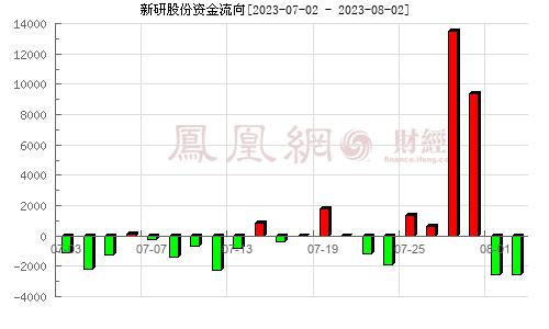 新研股份(300159)�Y金流向分析�D