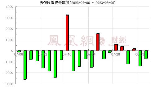 秀强股份(300160)资金流向分析图