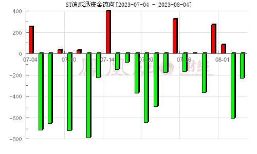 迪威迅(300167)资金流向分析图