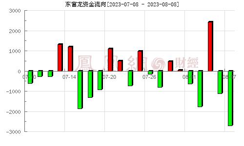 东富龙(300171)资金流向分析图