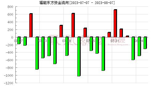 智慧松德(300173)�Y金流向分析�D