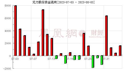 元力股份(300174)资金流向分析图