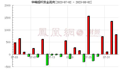 华峰超纤(300180)资金流向分析图