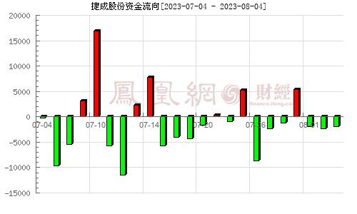 捷成股份(300182)资金流向分析图