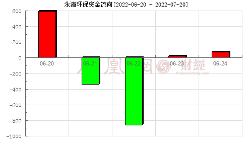 永清�h保(300187)�Y金流向分析�D