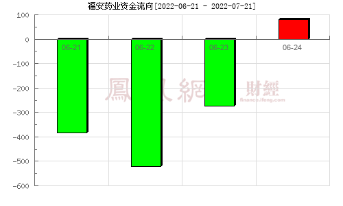 福安��I(300194)�Y金流向分析�D