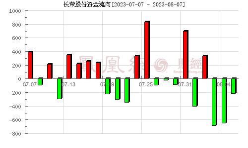 长荣股份(300195)资金流向分析图