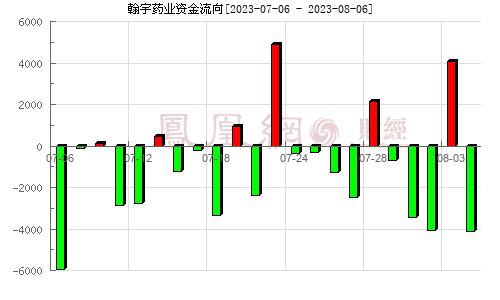 翰宇药业(300199)资金流向分析图
