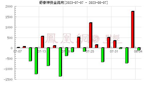 舒泰神(300204)资金流向分析图