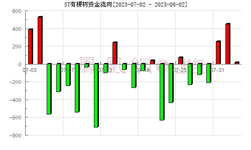天泽信息(300209)资金流向分析图