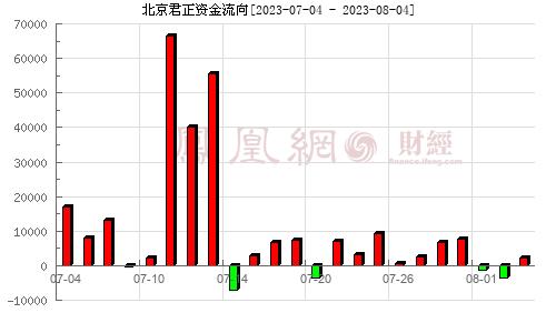 北京君正(300223)资金流向分析图