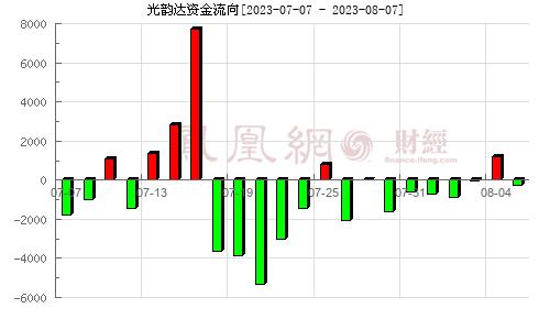 光韵达(300227)资金流向分析图