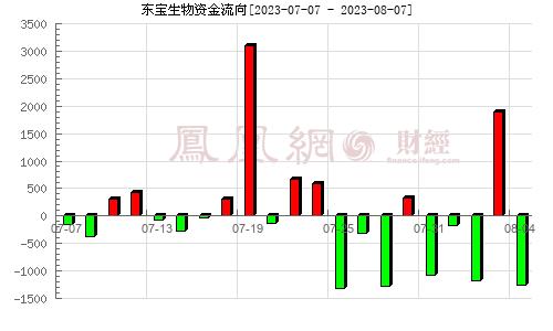 东宝生物(300239)资金流向分析图