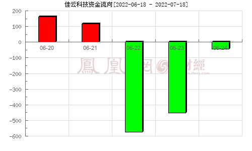 佳云科技(300242)�Y金流向分析�D