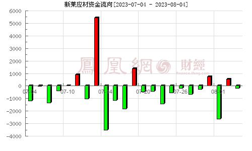 新莱应材(300260)资金流向分析图