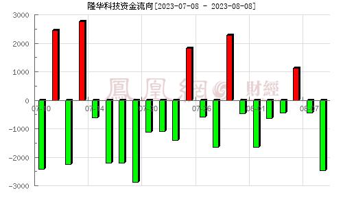 隆华节能(300263)资金流向分析图
