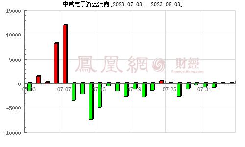 中威�子(300270)�Y金流向分析�D