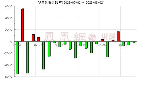 华昌达(300278)资金流向分析图