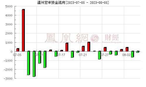 温州宏丰(300283)资金流向分析图