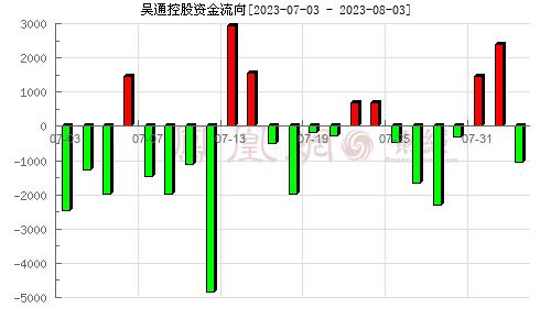 吴通控股(300292)资金流向分析图