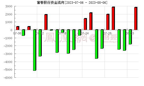 富春股份(300299)资金流向分析图