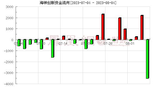 汉鼎宇佑(300300)资金流向分析图
