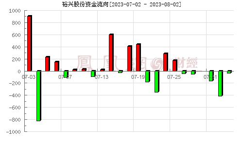 裕�d股份(300305)�Y金流向分析�D