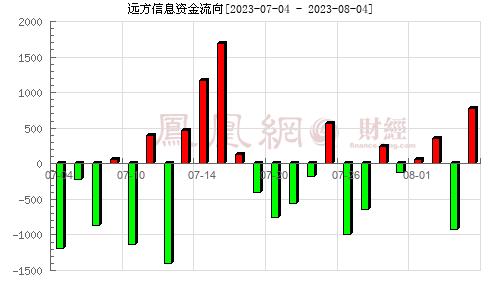 远方信息(300306)资金流向分析图