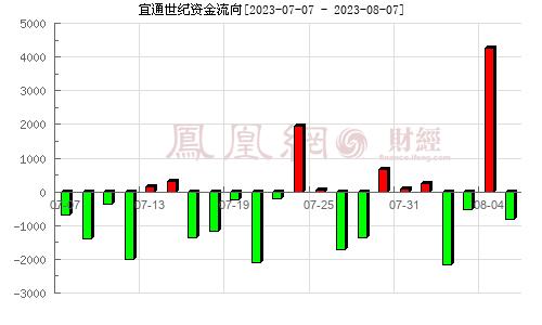 广东宜通(300310)资金流向分析图