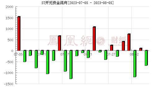 开元股份(300338)资金流向分析图