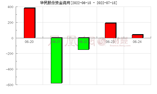 �t宇新材(300345)�Y金流向分析�D