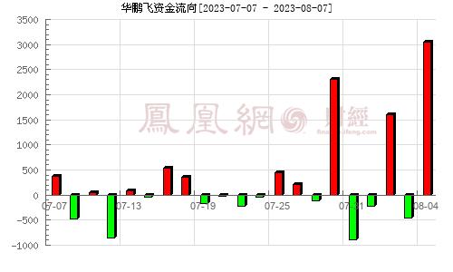 华鹏飞(300350)资金流向分析图