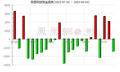 安控科技(300370)�Y金流向分析�D