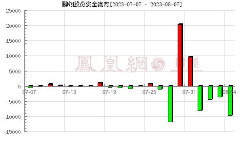 鹏翎股份(300375)资金流向分析图