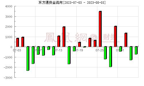 东方通(300379)资金流向分析图