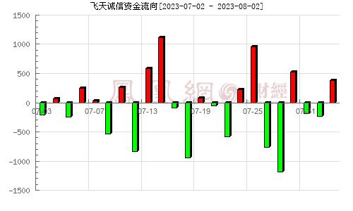 飞天诚信(300386)资金流向分析图