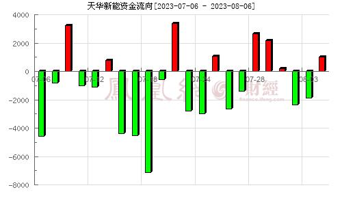 天华超净(300390)资金流向分析图