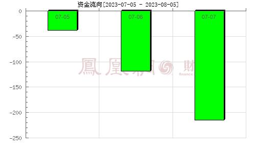 腾信股份(300392)资金流向分析图