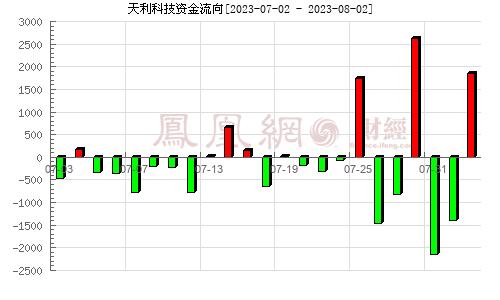 京天利(300399)资金流向分析图